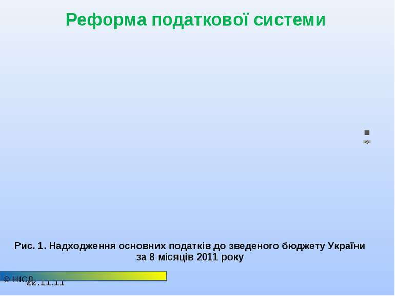© НІСД Рис. 1. Надходження основних податків до зведеного бюджету України за ...