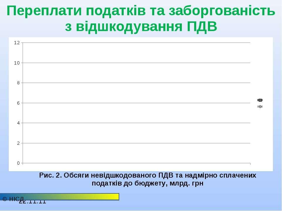 Переплати податків та заборгованість з відшкодування ПДВ © НІСД Рис. 2. Обсяг...