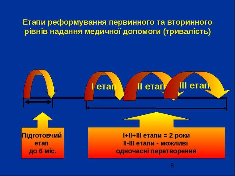 Етапи реформування первинного та вторинного рівнів надання медичної допомоги ...