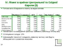 IV. Лізинг в країнах Центральної та Східної Європи (2) Питома вага обладнання...