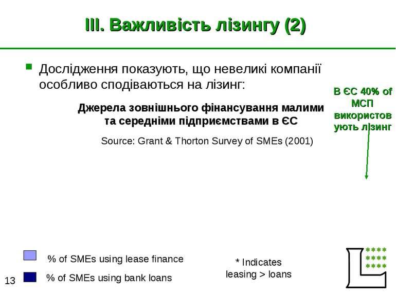 III. Важливість лізингу (2) Дослідження показують, що невеликі компанії особл...