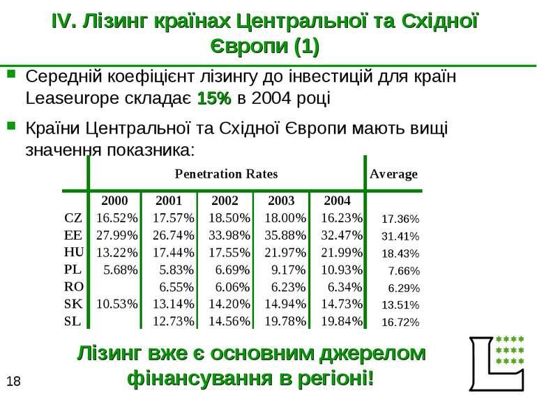 IV. Лізинг країнах Центральної та Східної Європи (1) Середній коефіцієнт лізи...