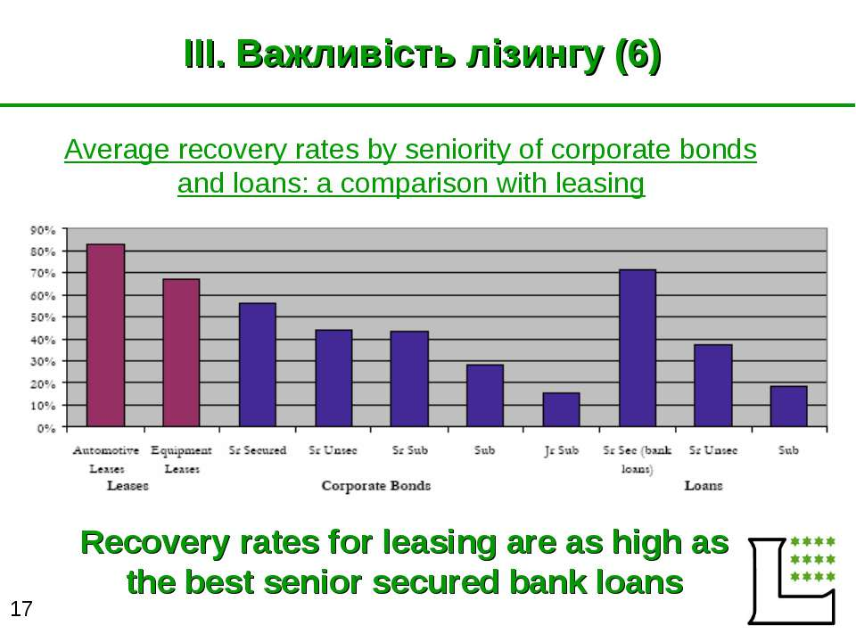 III. Важливість лізингу (6) Average recovery rates by seniority of corporate ...