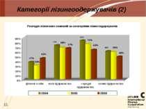 Категорії лізингоодержувачів (2)