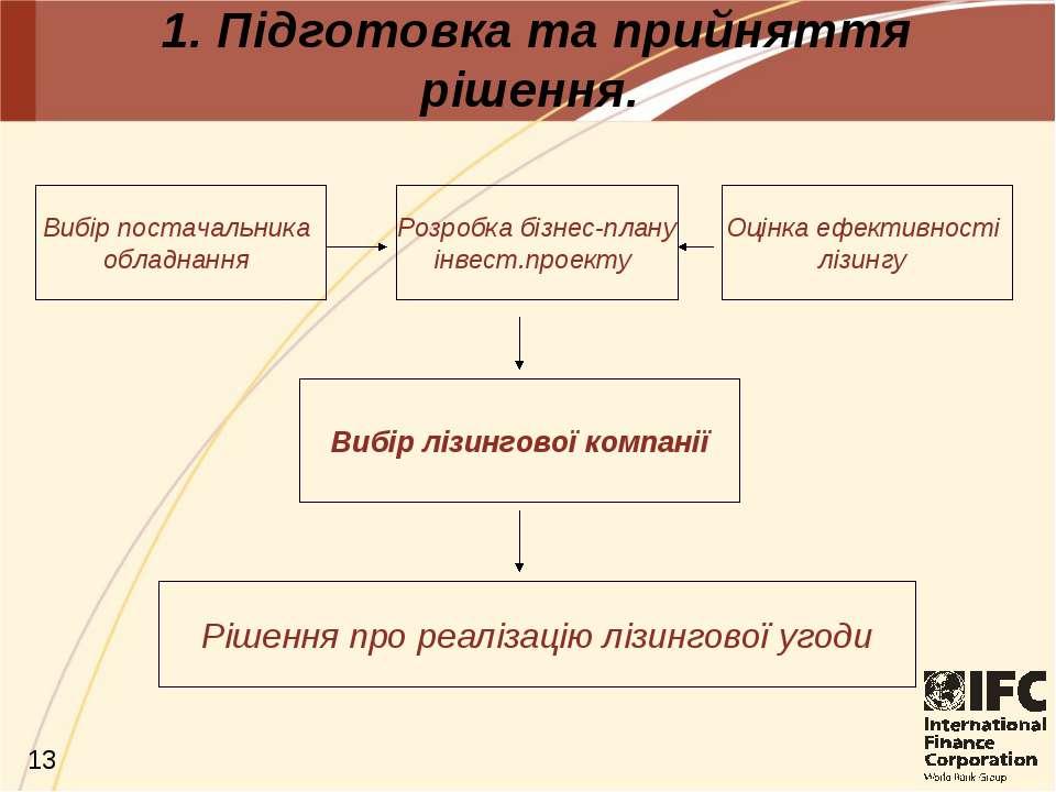 1. Підготовка та прийняття рішення. Рішення про реалізацію лізингової угоди В...
