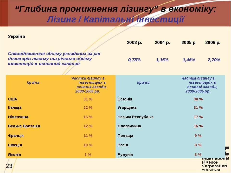 """""""Глибина проникнення лізингу"""" в економіку: Лізинг / Капітальні інвестиції Укр..."""