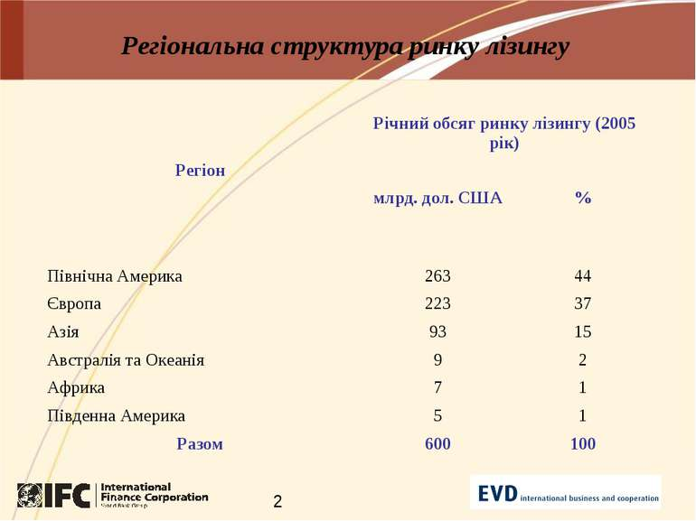 Регіональна структура ринку лізингу