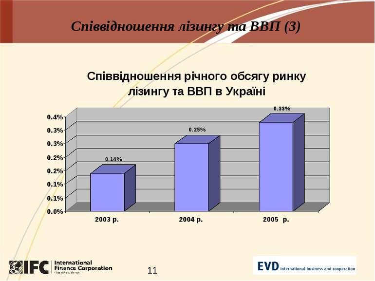 Співвідношення лізингу та ВВП (3)