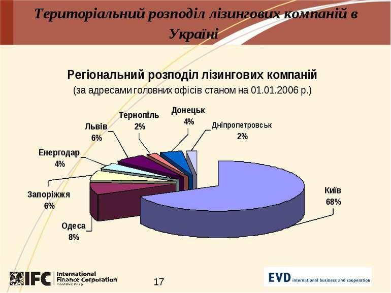 Територіальний розподіл лізингових компаній в Україні