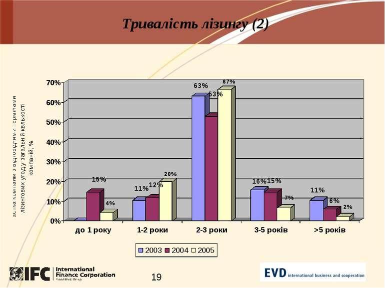 Тривалість лізингу (2)