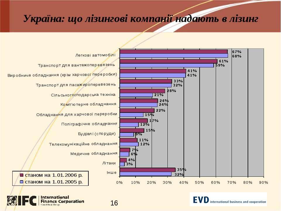 Україна: що лізингові компанії надають в лізинг