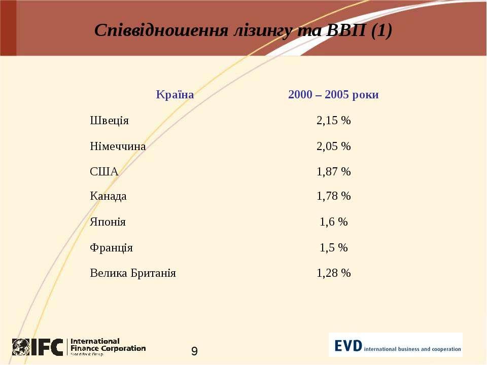 Співвідношення лізингу та ВВП (1)