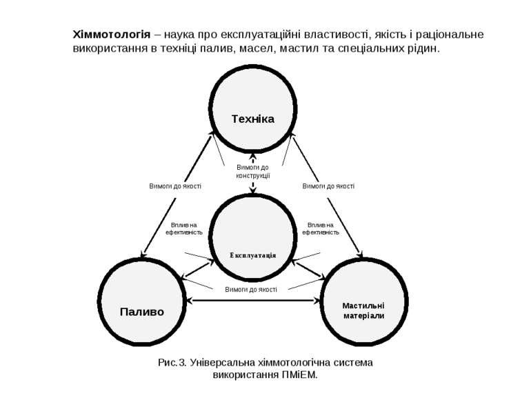 Хіммотологія – наука про експлуатаційні властивості, якість і раціональне вик...