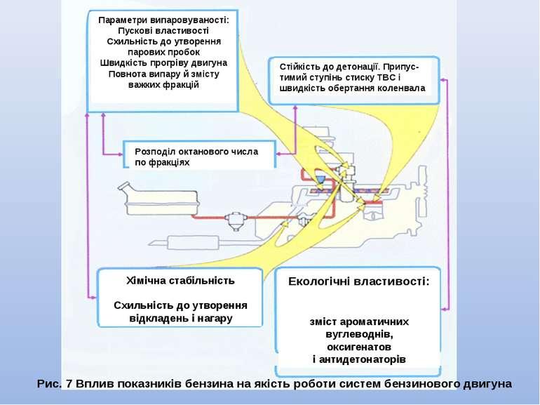 Рис. 7 Вплив показників бензина на якість роботи систем бензинового двигуна П...