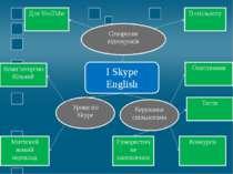 I Skype English Створення відеоуроків Керування спільнотами Уроки по Skype Дл...
