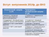 Вступ випускників 2014р. до ВНЗ Філологічний напрям-11,5% Природничо-математи...