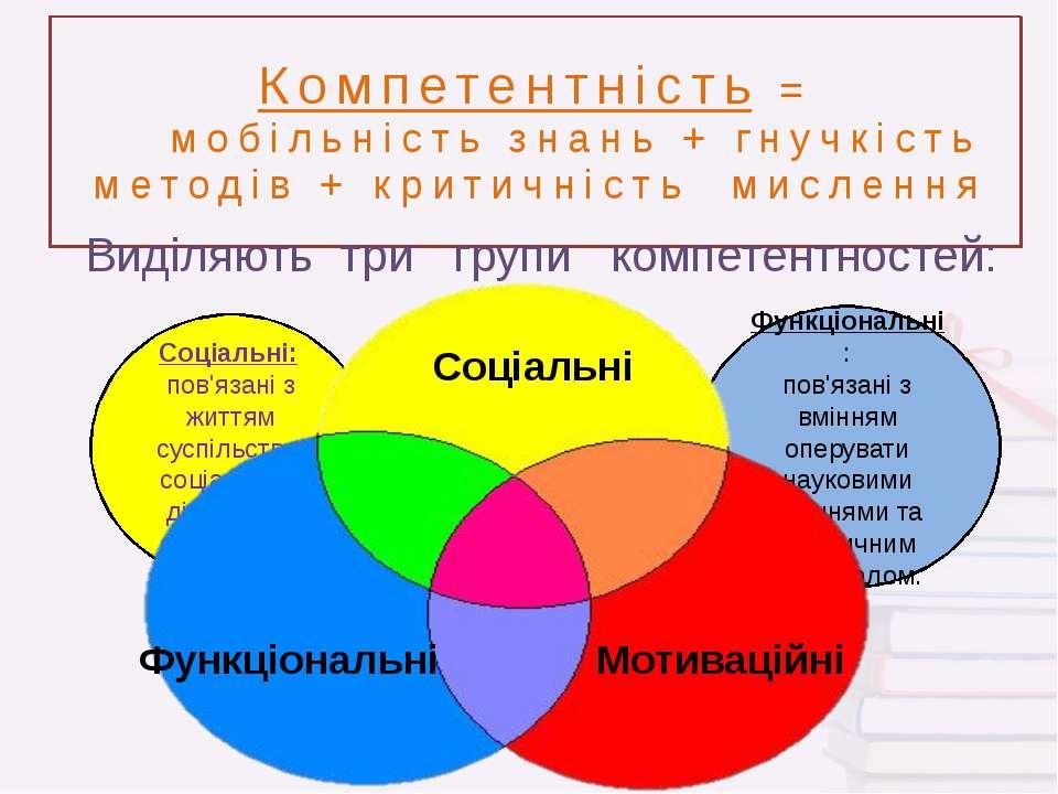 Компетентність = мобільність знань + гнучкість методів + критичність мислення...