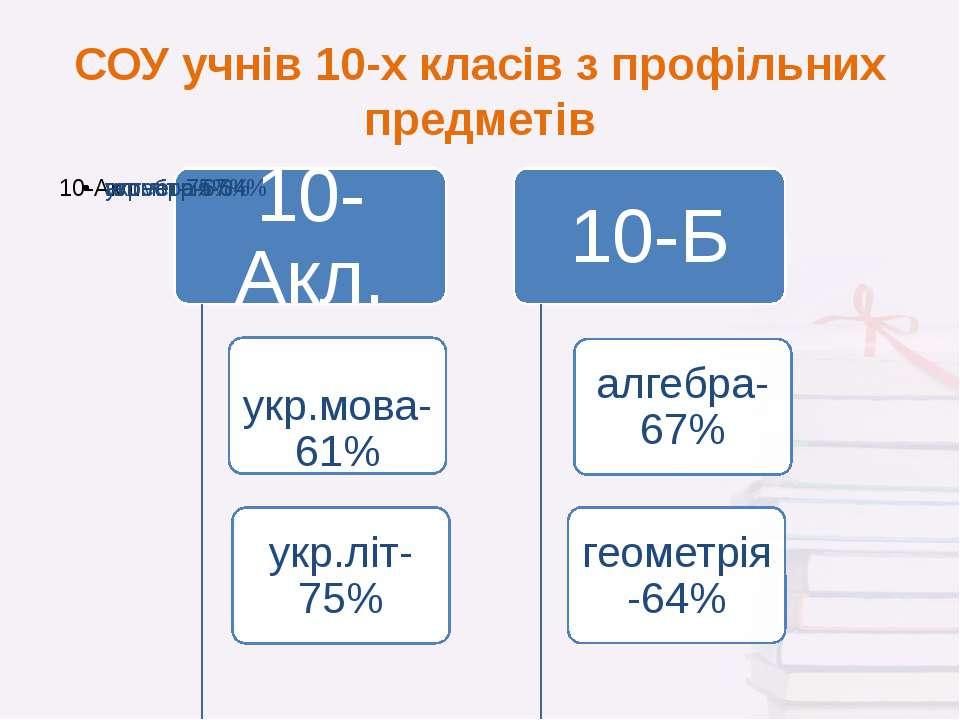 СОУ учнів 10-х класів з профільних предметів