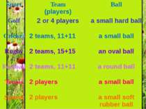 Sport Team (players) Ball Golf 2 or 4 players a small hard ball Cricket 2 tea...