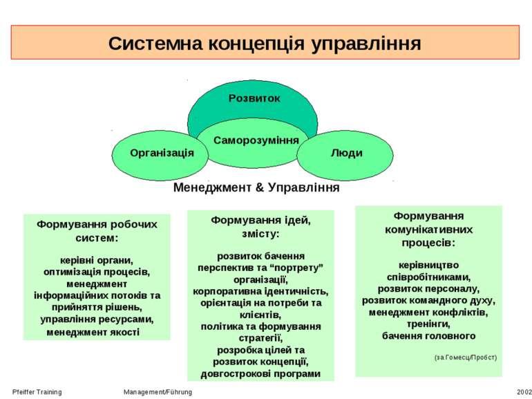Системна концепція управління Pfeiffer Training Management/Führung 2002 Форму...