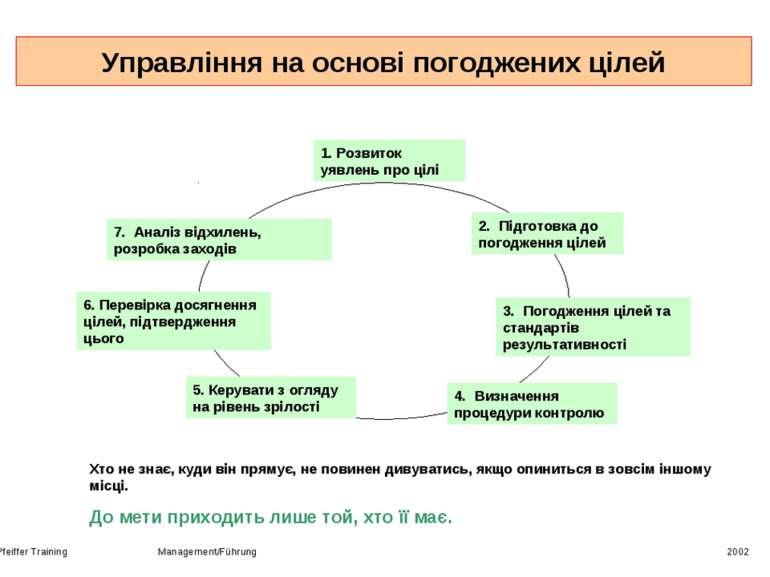 Управління на основі погоджених цілей Pfeiffer Training Management/Führung 20...