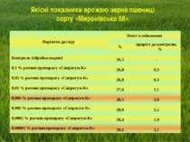 Якісні показники врожаю зерна пшениці сорту «Миронівська 68» Варіанти досліду...