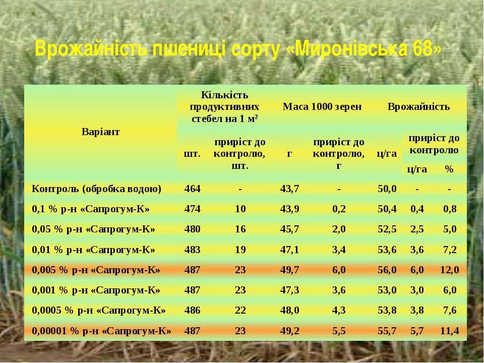 Врожайність пшениці сорту «Миронівська 68» Варіант Кількість продуктивних сте...