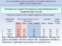 Некоректна оцінка потенціалу енергозбереження в будинковому секторі Результат...