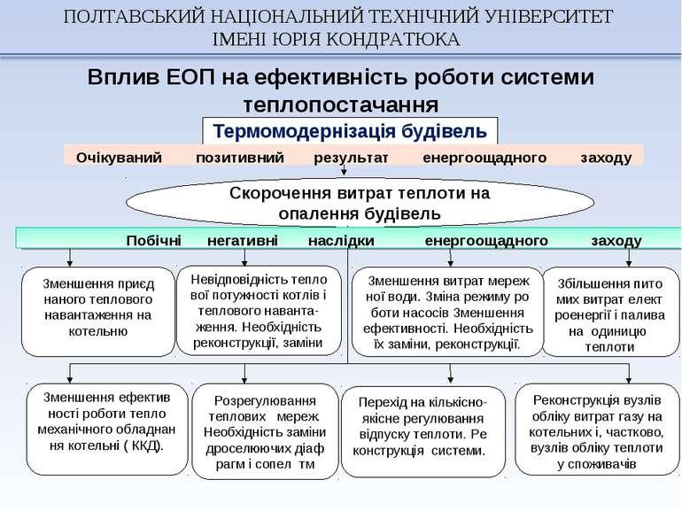 Вплив ЕОП на ефективність роботи системи теплопостачання ПОЛТАВСЬКИЙ НАЦІОНАЛ...