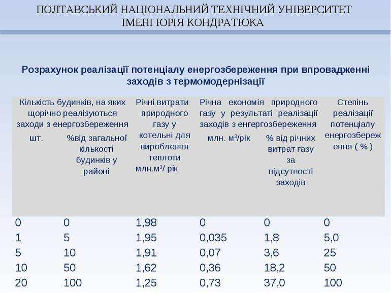 Розрахунок реалізації потенціалу енергозбереження при впровадженні заходів з ...