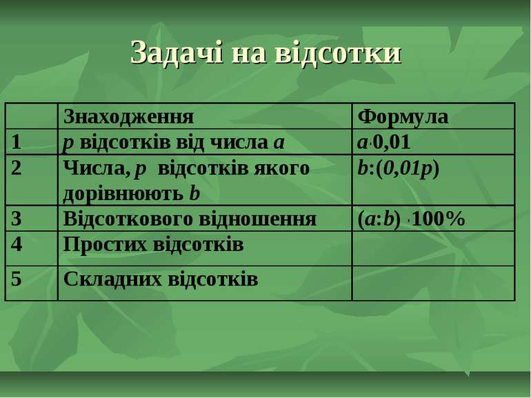 Задачі на відсотки