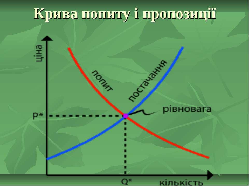 Крива попиту і пропозиції