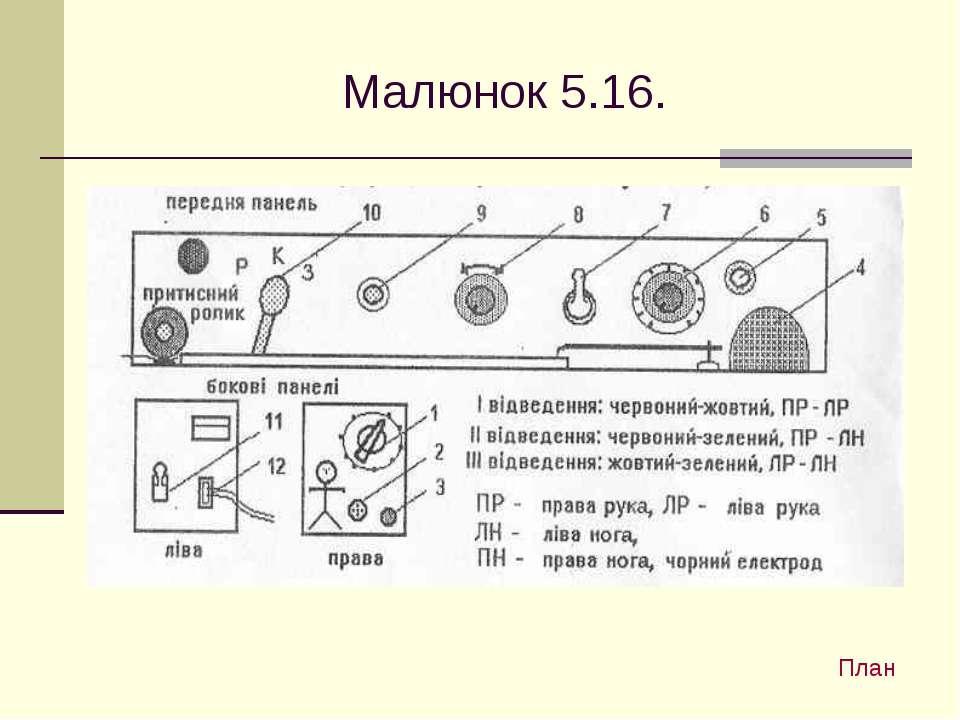 Малюнок 5.16. План