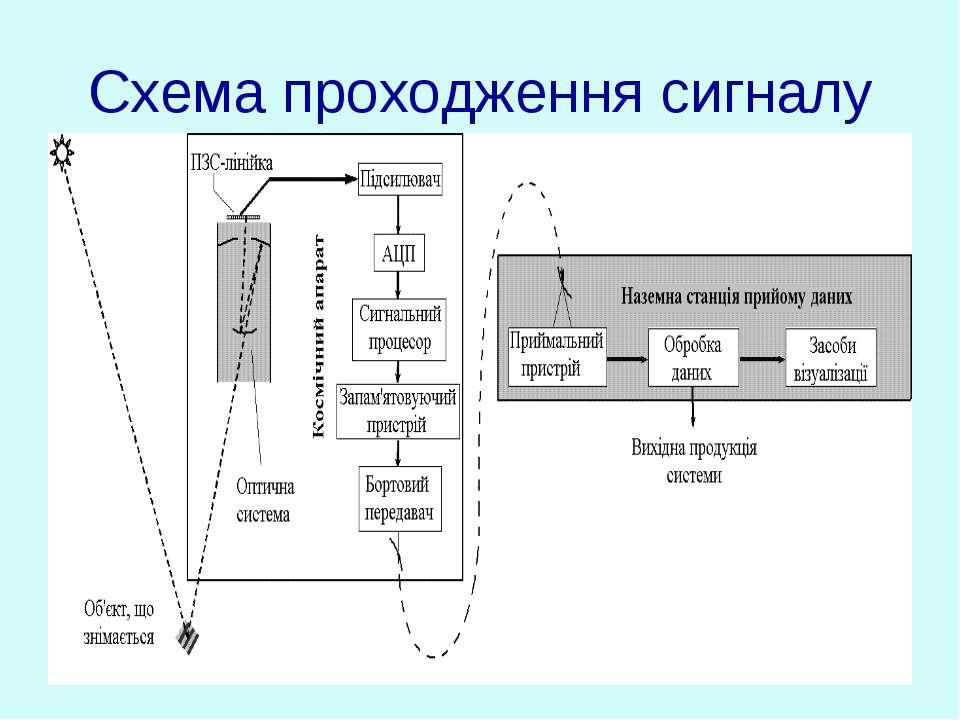 Схема проходження сигналу