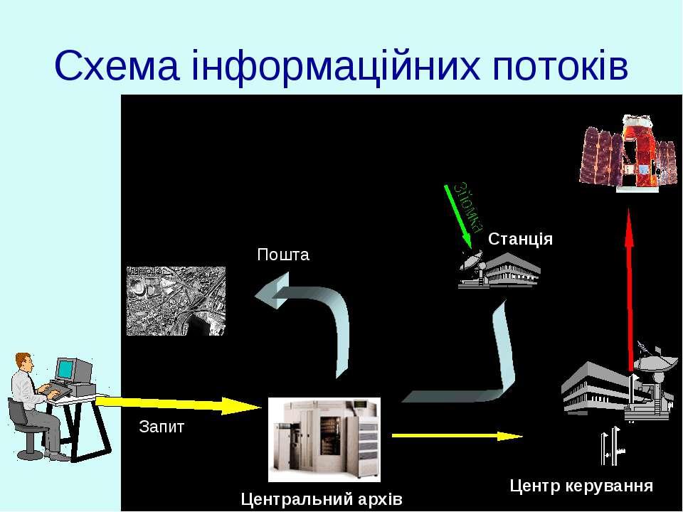 Схема інформаційних потоків Запит Центральний архів Центр керування Станція П...