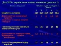 Для ЗНЗ з українською мовою навчання (додаток 1) Навчальні предмети Кількість...