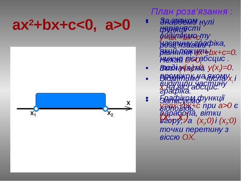 ax2+bx+c0 План розв'язання : Знайдемо нулі функції у=ax2+bx+c, розв'язавши рі...