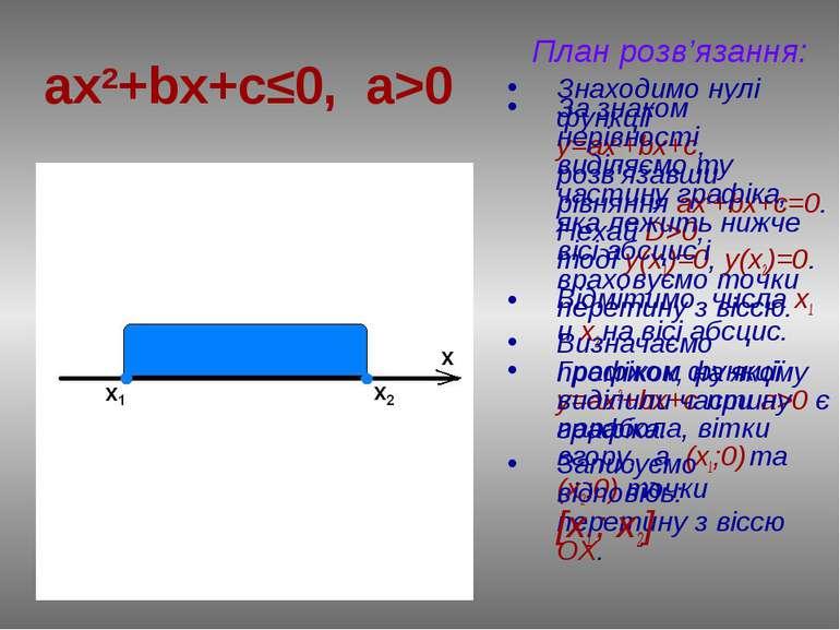 ax2+bx+c≤0, a>0 План розв'язання: Знаходимо нулі функції у=ax2+bx+c, розв'яза...