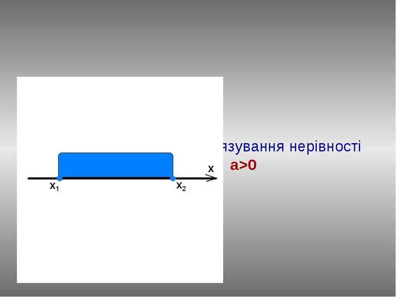 Повторимо алгоритм розв'язування нерівності ax2+bx+c≤0, a>0