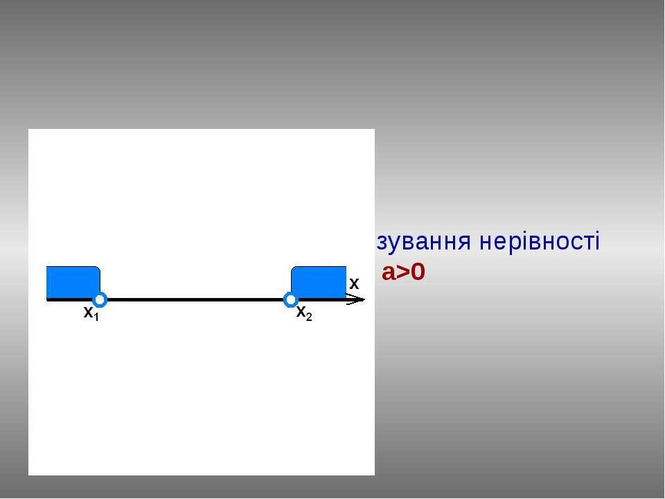 Повторимо алгоритм розв'язування нерівності ax2+bx+c>0, a>0
