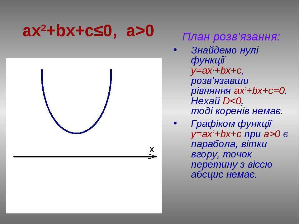 План розв'язання: Знайдемо нулі функції у=ax2+bx+c, розв'язавши рівняння ах2+...