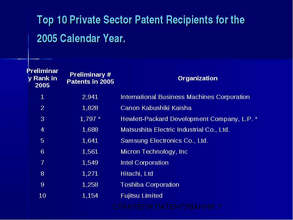 Top 10 Private Sector Patent Recipients for the 2005 Calendar Year. Prelimina...