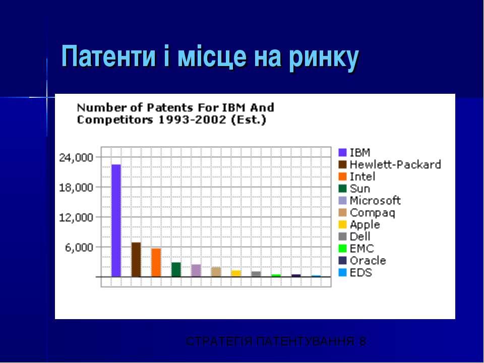 Патенти і місце на ринку СТРАТЕГІЯ ПАТЕНТУВАННЯ © О. Слободянюк, 2000-2008