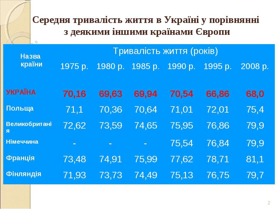 * Середня тривалість життя в Україні у порівнянні з деякими іншими країнами Є...