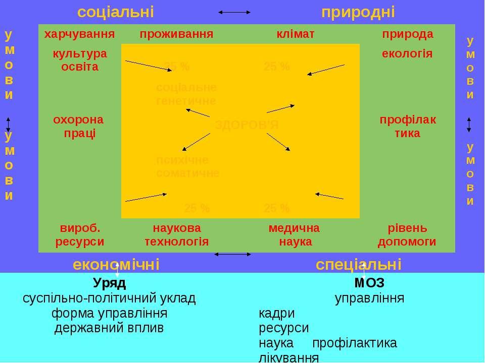 * соціальні природні у м о в и харчування проживання клімат природа у м о в и...