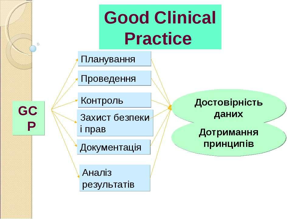 Good Clinical Practice GCP Планування Проведення Контроль Аналіз результатів ...