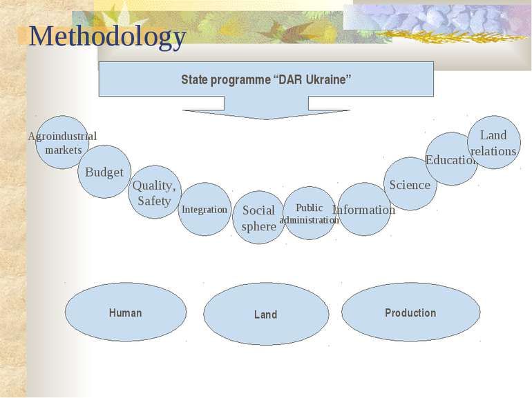 "Methodology State programme ""DAR Ukraine"" Human Land Production Agroindustria..."
