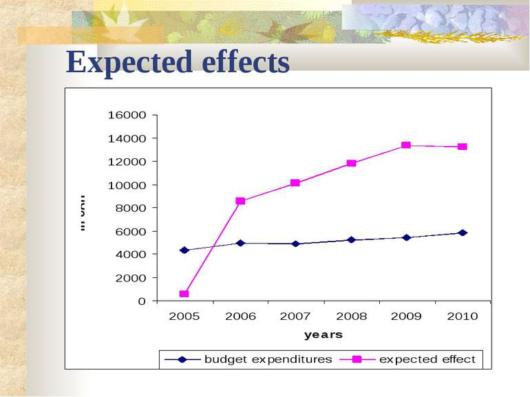Expected effects