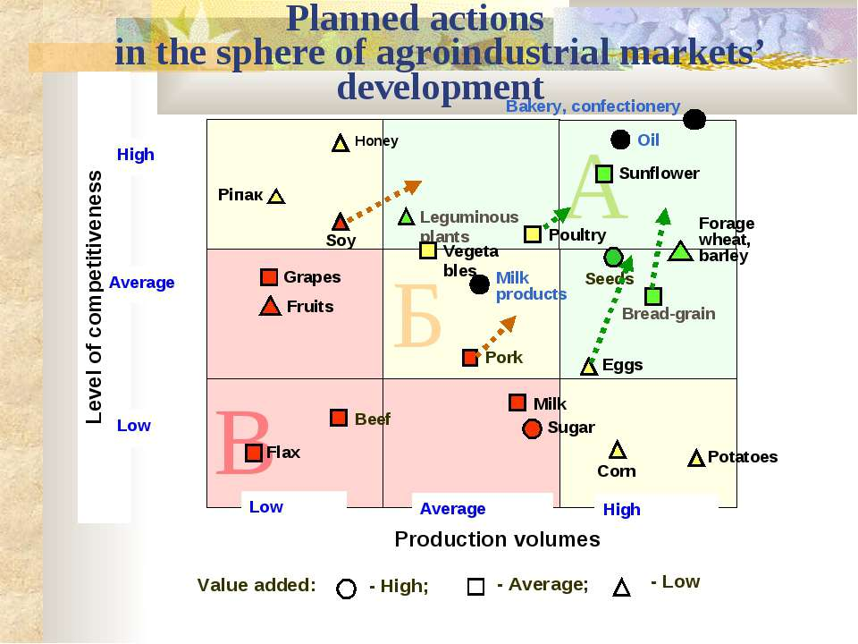 Planned actions in the sphere of agroindustrial markets' development А Б В Seeds