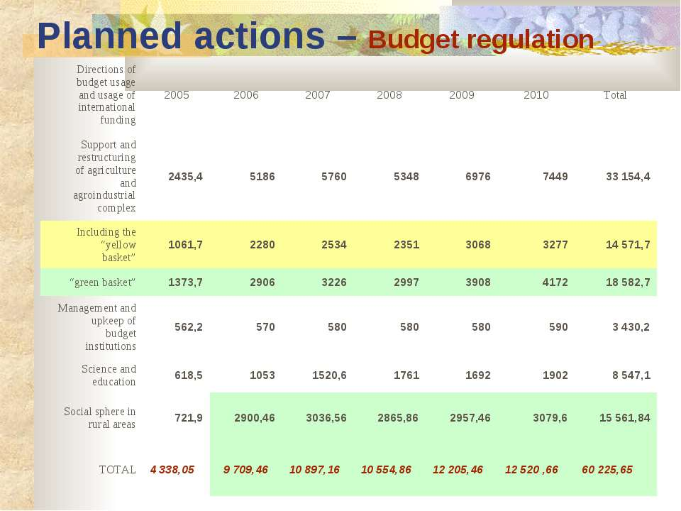 Planned actions – Budget regulation